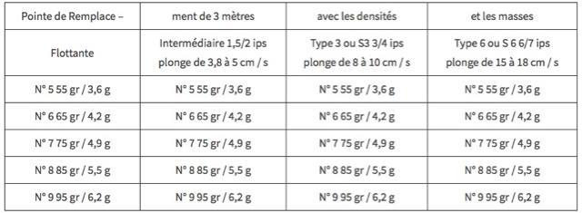 Pointes de Remplacement de 3 mètres avec les densités et les masses