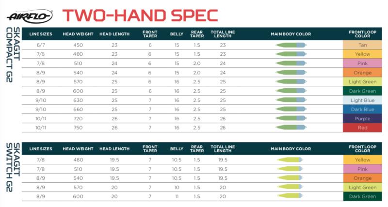 Tableau des spécifications 2018 des soies Airflo Skagit Compact G2 et Switch G2 pour cannes à deux mains