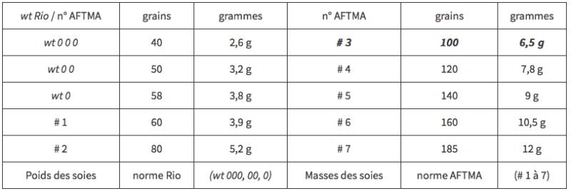 Poids des soies norme Rio (wt 000  00  0) Masses des soies norme AFTMA (# 1 à 7)