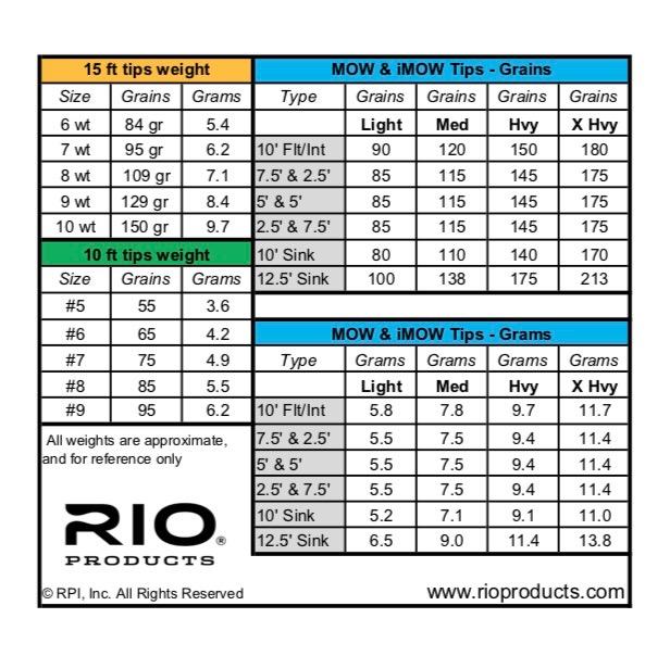 Longueurs et poids des différentes pointes Mow & iMow Tips et Pointes de Remplacement et Level T