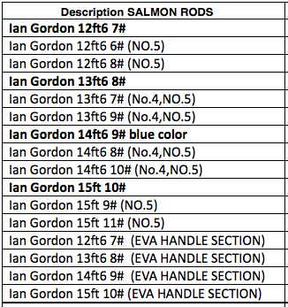 Cadence saumon deux mains Ian Gordon Ecosse